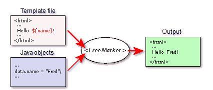 FreeMarker工作原理